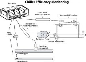 冷水机组效率监测H22-001