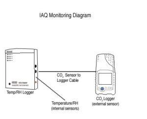 室内空气质量监测
